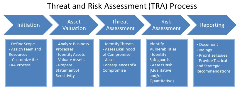 Risk and threat assessment Term paper Academic Service ...